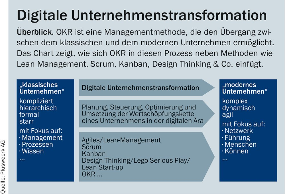 OKR in der digitalen Unternehmenstransformation. Quelle: Pluswerk AG